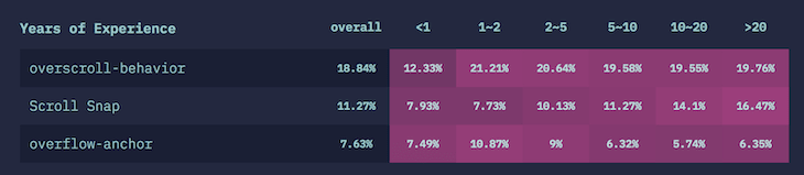 """Top CSS Interactions According to the """"State of CSS"""" Survey"""
