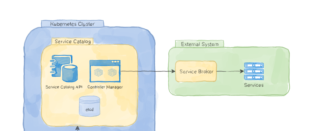 Cover image for Kubernetes Service Catalog 101