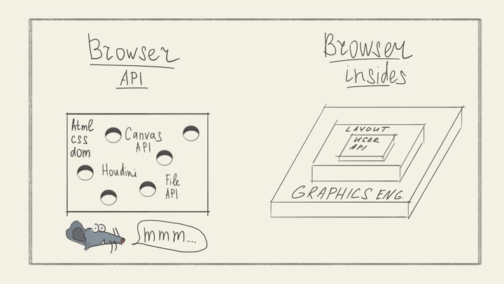 Browser API vs Browser insides