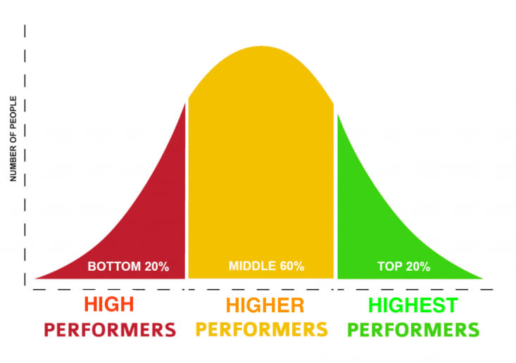 Bell curve diagram of high performance candidates