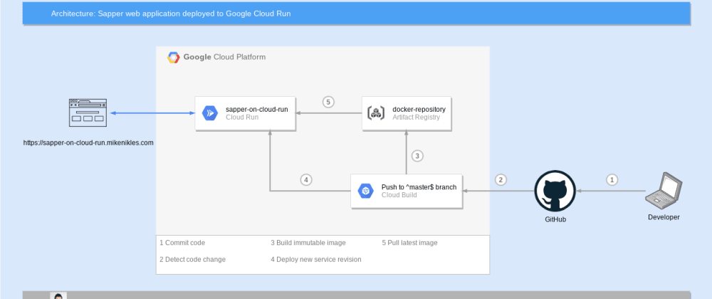 Cover image for Sapper, Google Cloud Run, Continuous Deployment - A boilerplate template