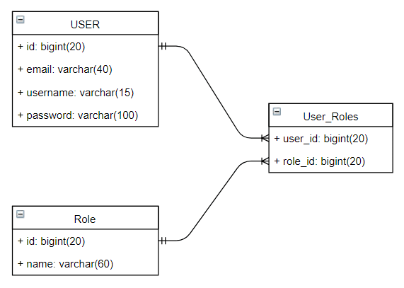 Springboot Restapi Jwt Json Web Token Authentication Many To Many User-Role