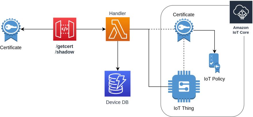 AWS IoT – Certificate Vending - DEV Community 👩 💻👨 💻