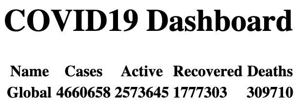 Dashboard with global data