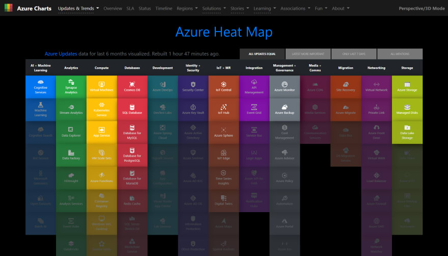Azure Heat Map page on Azure Charts website