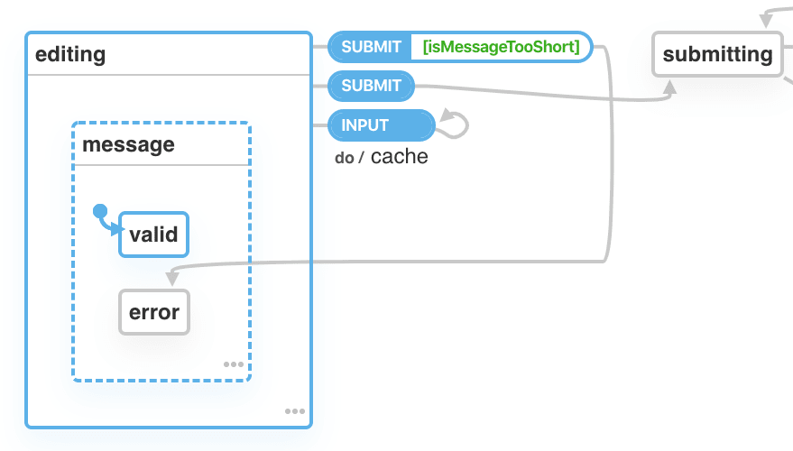 A state machine with an initial state of editing. The editing state contains a parallel state machine with one state named message. The message state contains a nested state machine with two states, named valid and error. From the editing state, an INPUT event triggers a self-transition with a cache action. The SUBMIT action first has a conditional  transition which transitions to editing.message.error, and otherwise transitions to submitting.