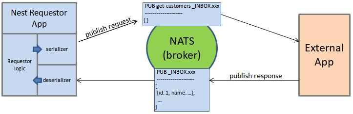 Nest Requestor (De)serialization