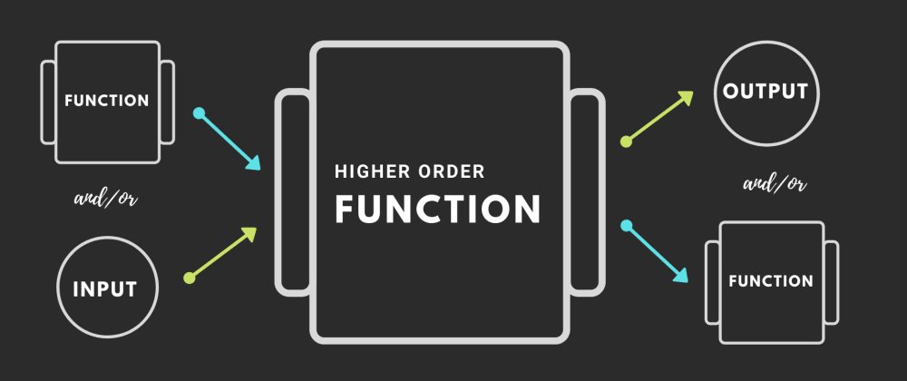 Cover image for Function boobs or how people love to call them: Higher Order Functions