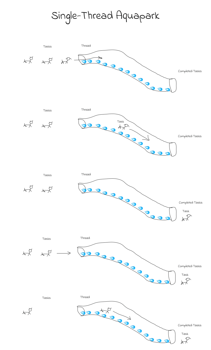 how single thread javascript works.png