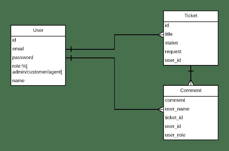 Schema for rails database