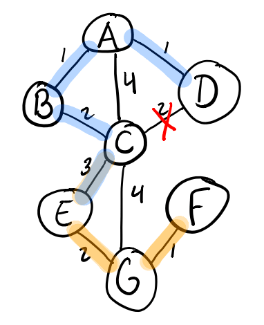 Adding the E-C edge in Kruskal's algorithm