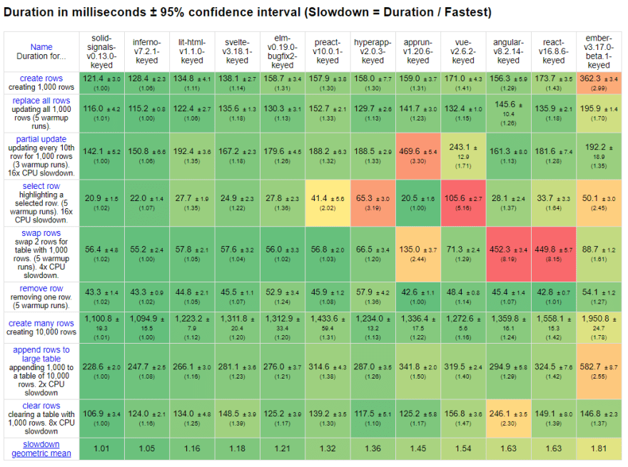 Performance Benchmarks for Javascript libraries