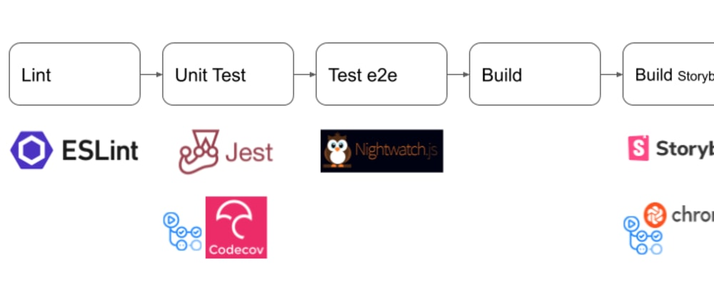 Cover image for Tests, build, deliver : Vue project with Storybook