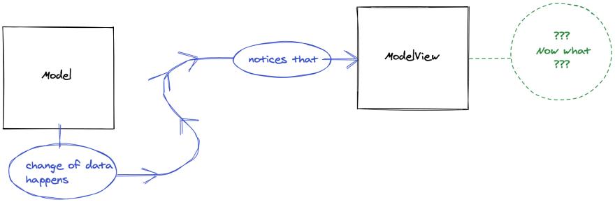 Beginning of data flow