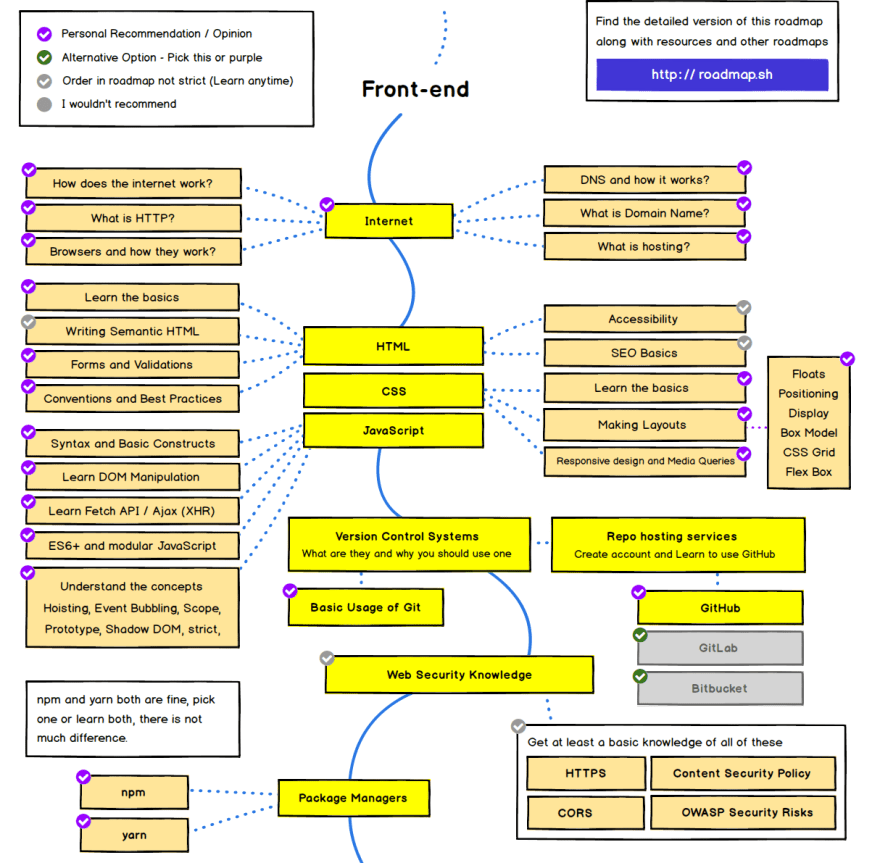 Roadmap to become a pro frontend developer