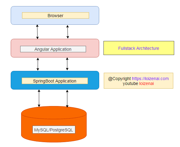 Overall Angular 11 SpringBoot MySQL CRUD Architecture Application
