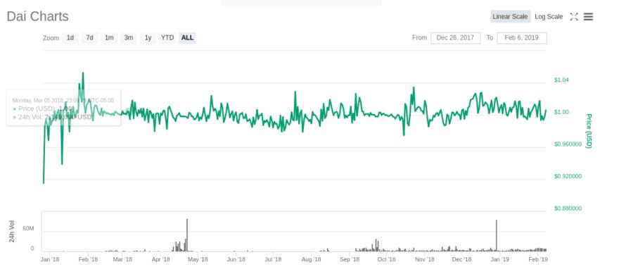 DAI price stability