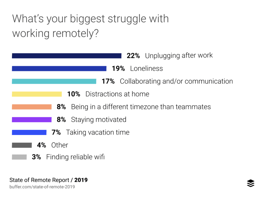 The number one difficulty for remote workers is being unable to unplug