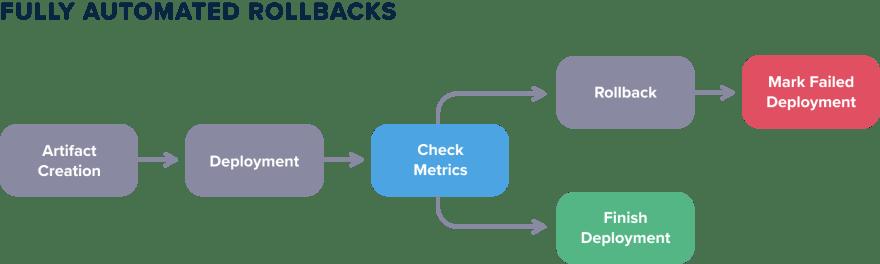 Rollback with metrics