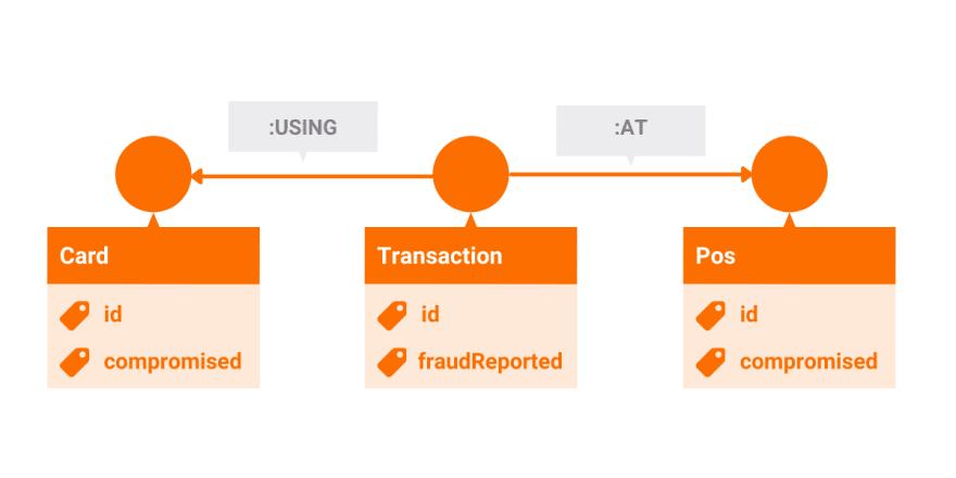 Credit Card Fraud Detection Graph schema