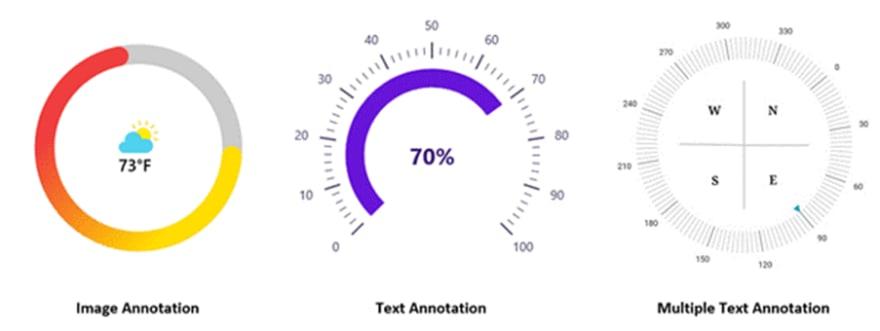 Custom Annotations in WinUI Radial Gauge