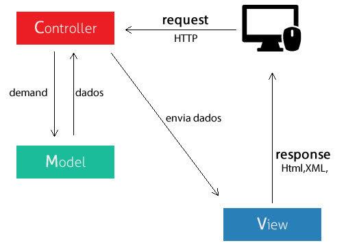 imagem exemplo MVC