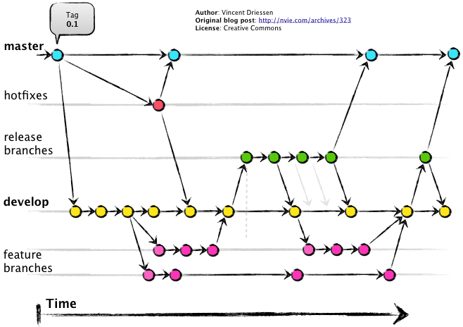 Graph that shows how different branches work
