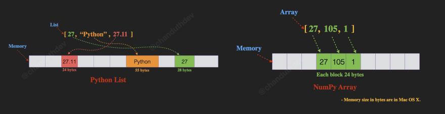 Python list and NumPy array