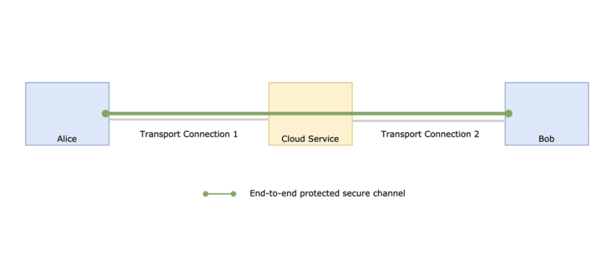 Alice and Bob have an end-to-end protected secure channel between them that passes through a cloud service