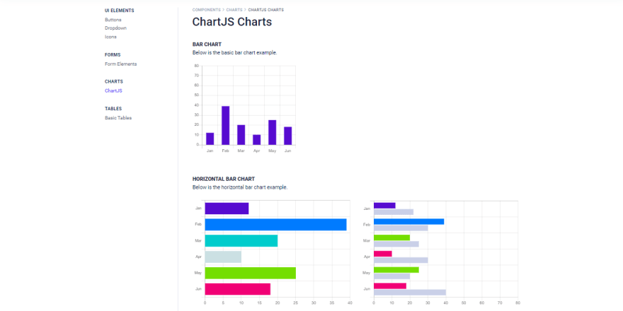 Azia Dashboard - React Version, the charts page.