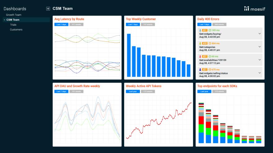 Moesif - Key CSM metrics on one pane