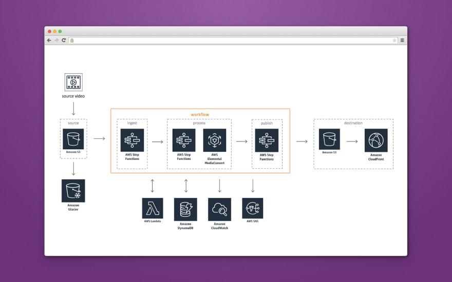 Source video processing scheme
