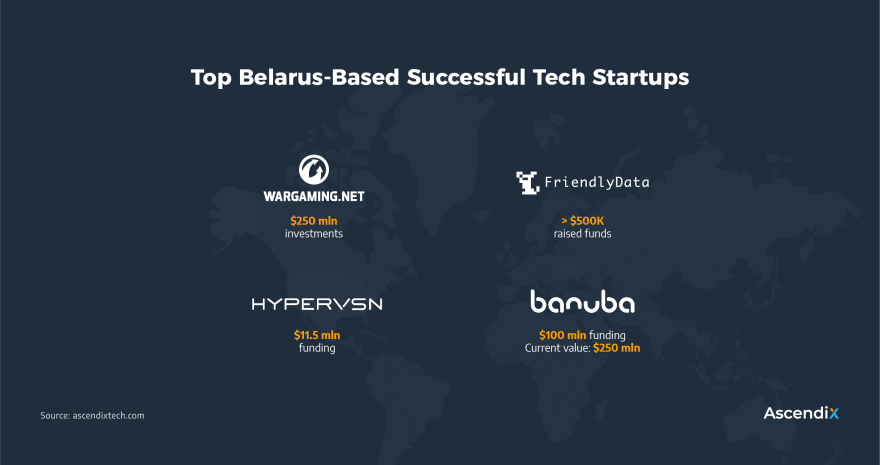 Belarus-based product-first companies and tech startups
