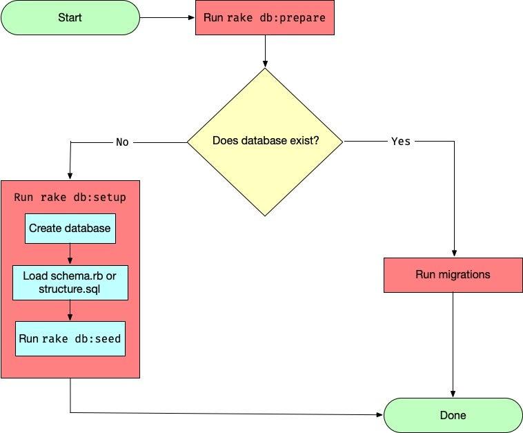 rake db:prepare flowchart