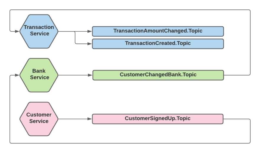 Total Ordering - Topic Per Event Type