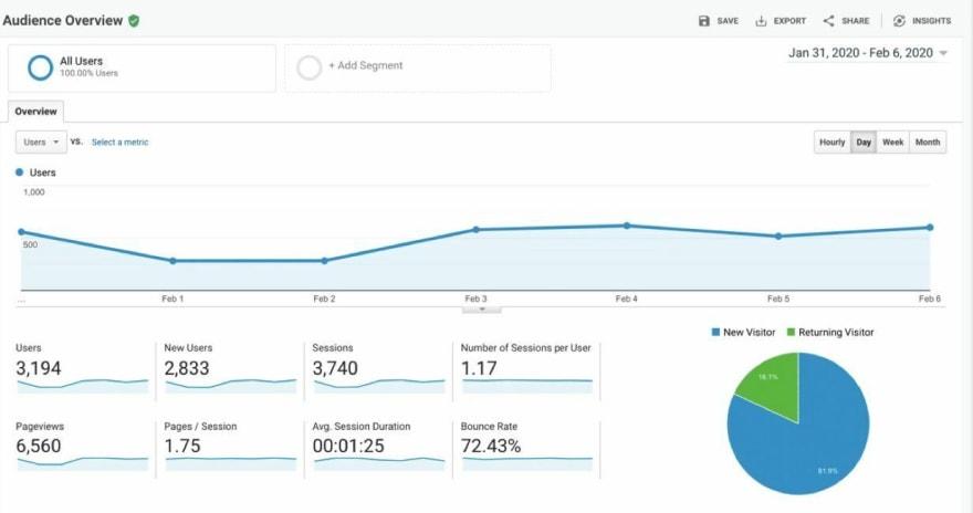 Google Analytics. Screenshot: kinsta.com