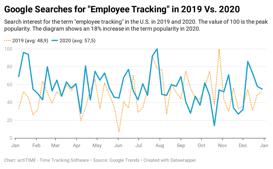 "Google Searches for ""employee tracking"""