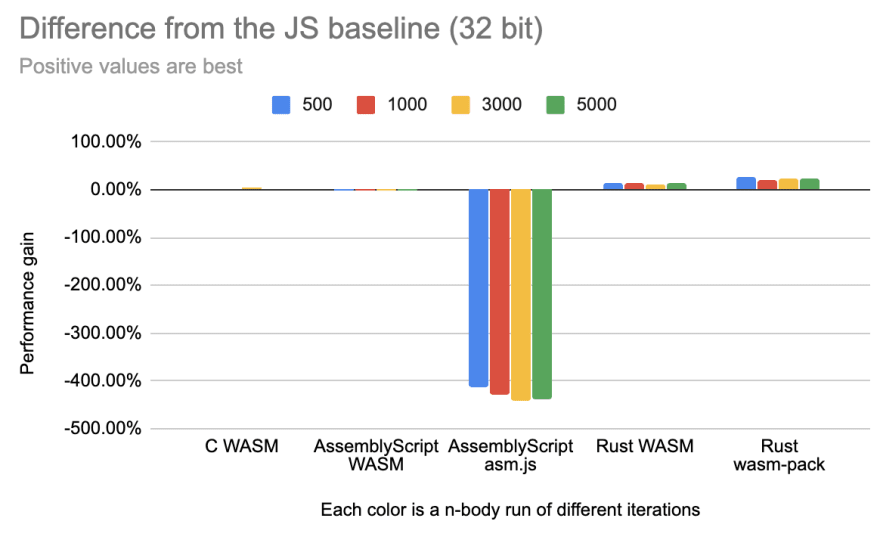 Difference from JS baseline 32-bit
