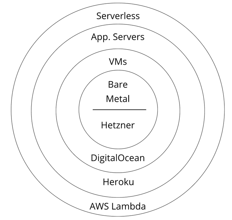 Serverless Diagram