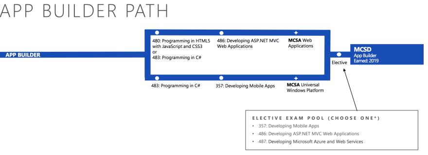 Microsoft Certification Path