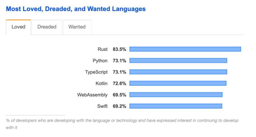 stack overflow most loved