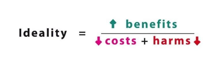 Source : [TRIZ for Engineers: Enabling Inventive Problem Solving](https://www.triz.co.uk/structured-innovation), par Karen Gaad