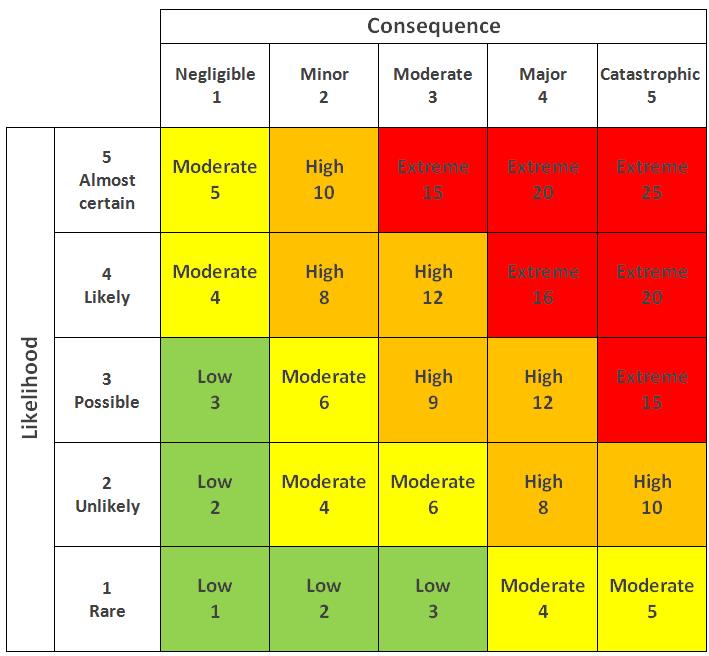 Consequence vs likelihood