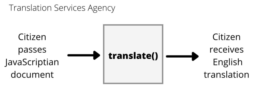 translating agency at work processing passed document