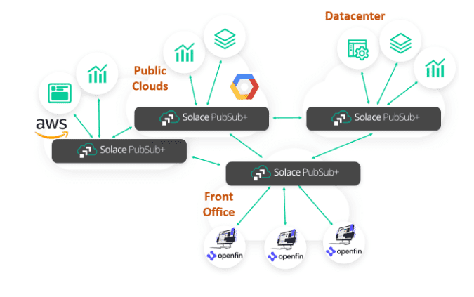 A diagram showing how PubSub+ works within clouds and datacenters (in the context of OpenFin applications)