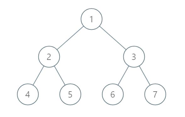 Example 2 Binary Tree