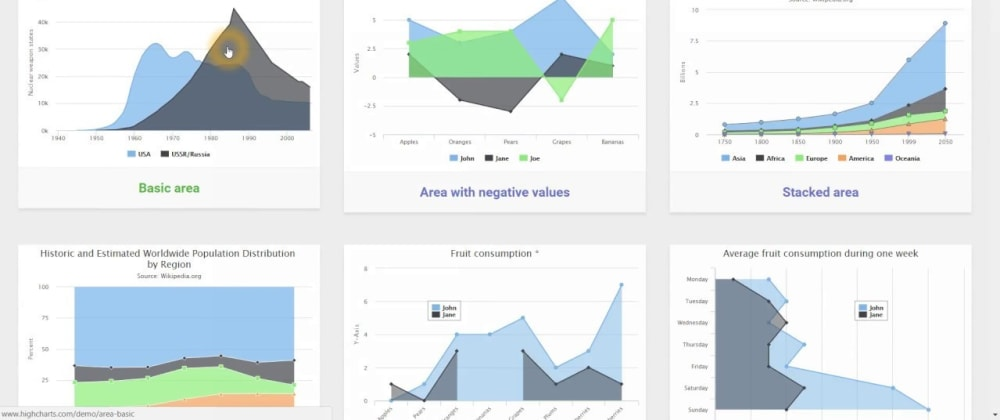 Cover image for HighCharts with Angular - Part 1 - Introduction