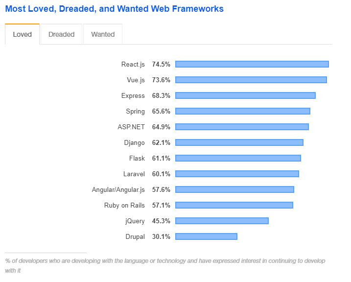 most loved web frameworks diagram with react on the first place
