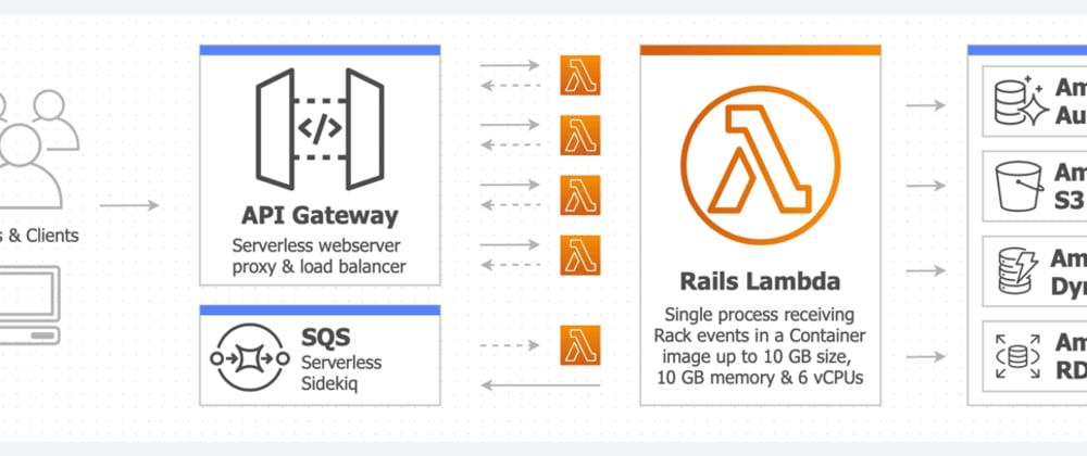 Cover image for Lambda Containers with Rails; A Perfect Match!
