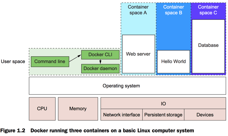 The Docker Engine is shown to comprise the Docker CLI and the Docker daemon. These all sit on top of the operating system and manage the containers which are also directly on top of the operating system